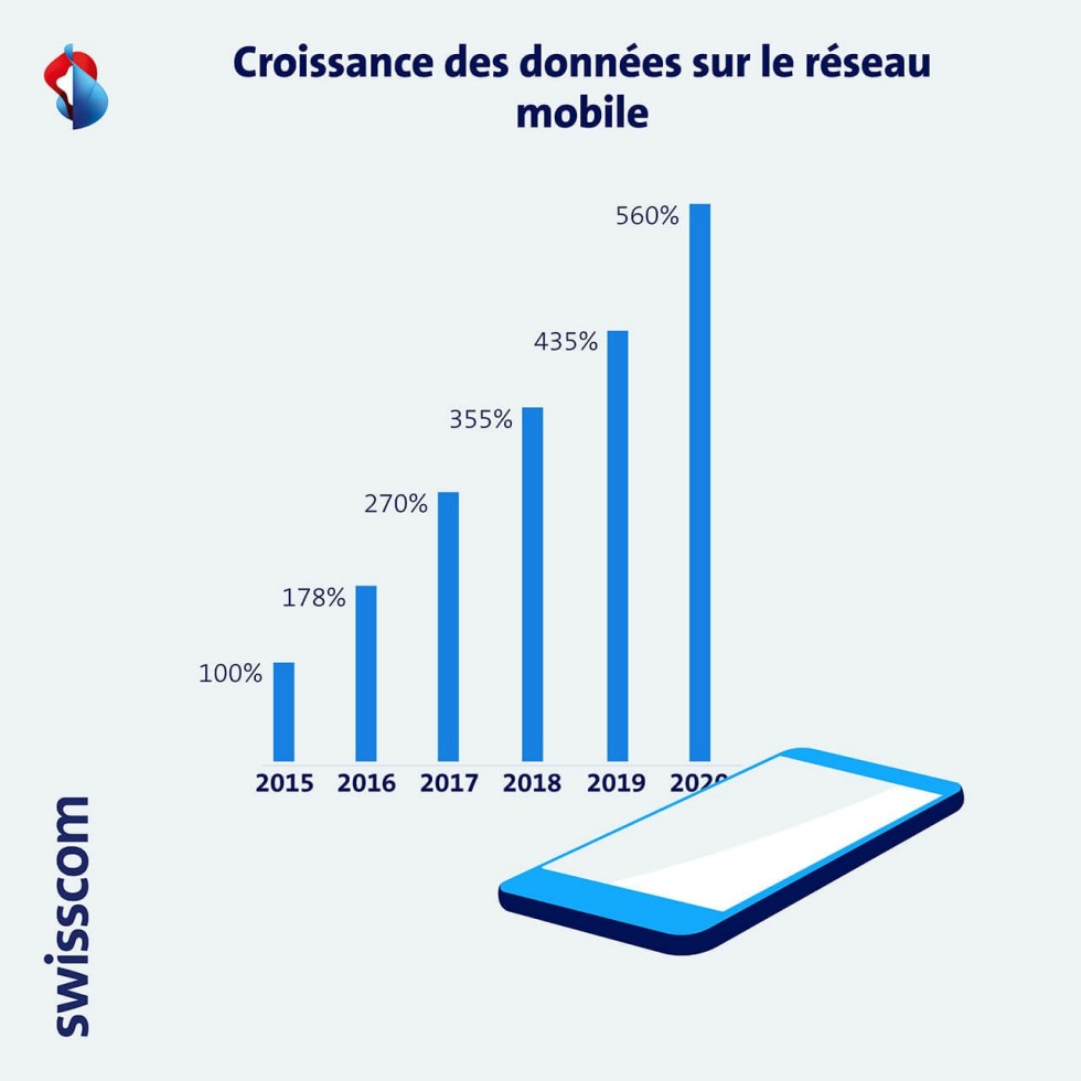 Graphique Croissance des données sur le reseau mobile