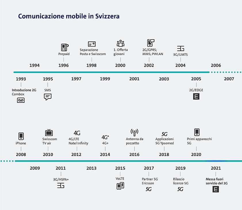 Grafico comunicazione mobile in Svizzera