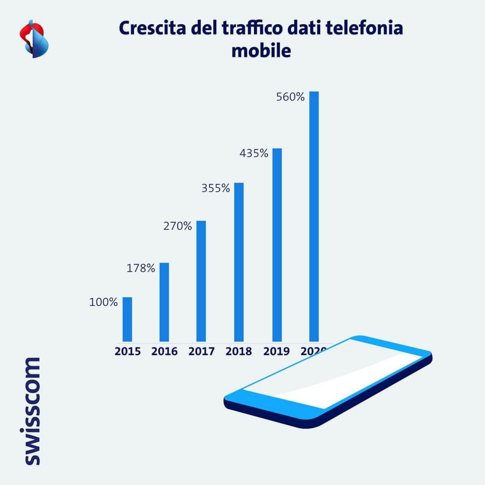 Grafico Crescita del traffico dati telefonio mobile